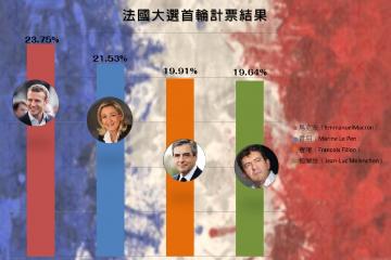 法國選統大選首輪投票結束,結果為中間偏右的獨立參選人馬克宏(Emmanuel Macron)和極右派的國民陣線的雷朋(Marine Le Pen)進入第二輪投票